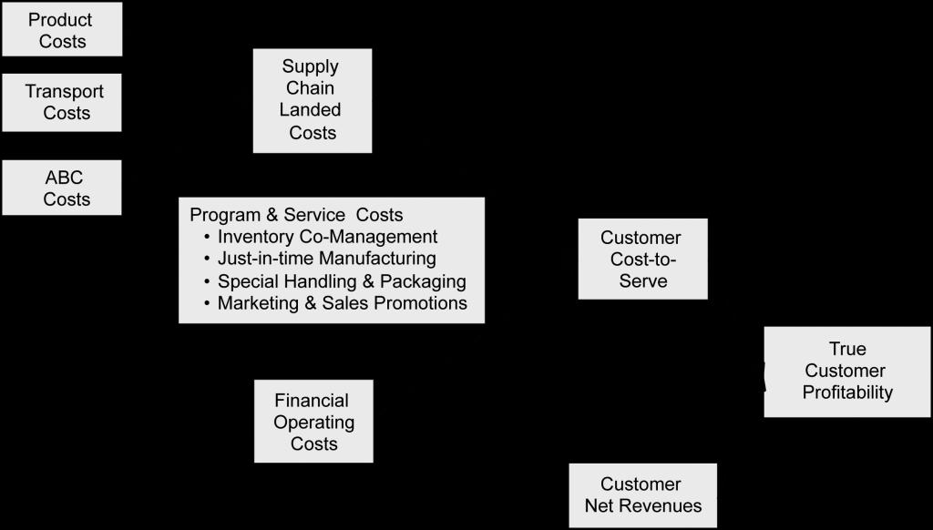 customer-profitability