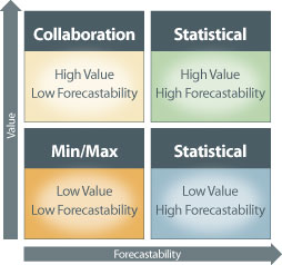 forecast-analysis
