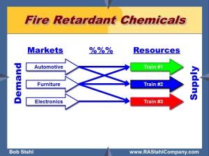 market resources