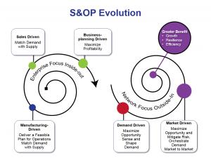 S&OP Maturation