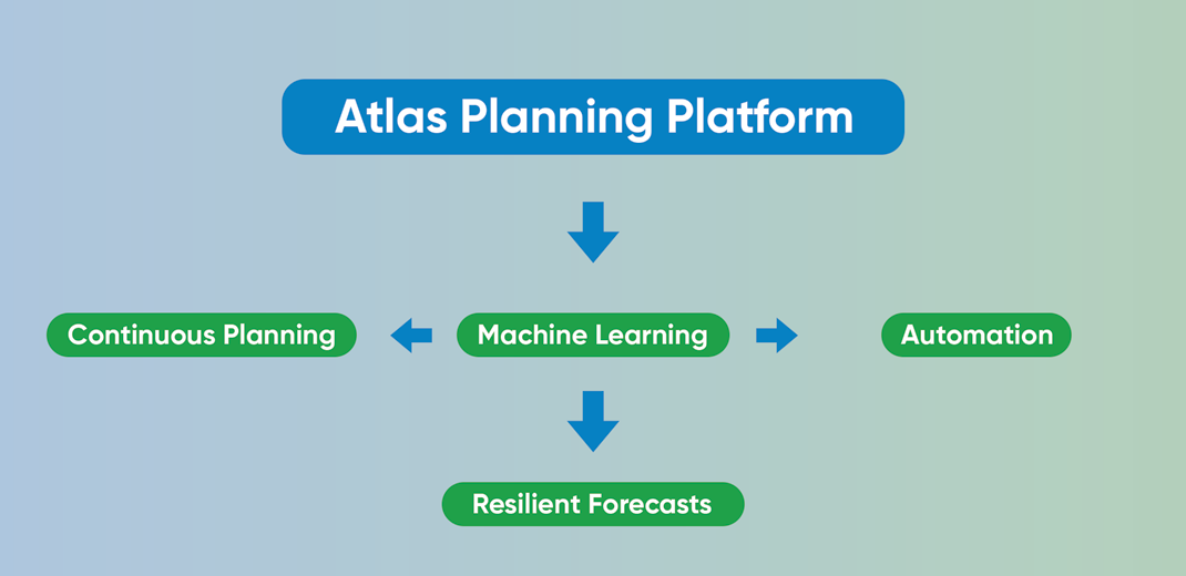 atlas-planning-platform