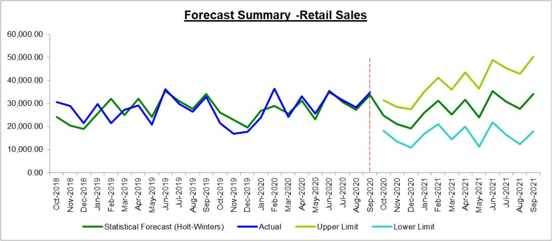 forecast-summary-retail-sales