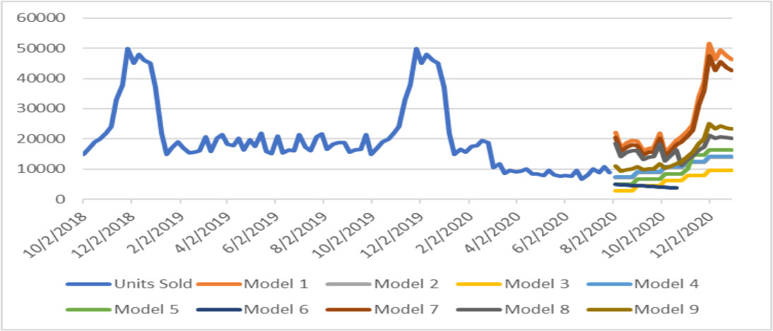 regression-modeling